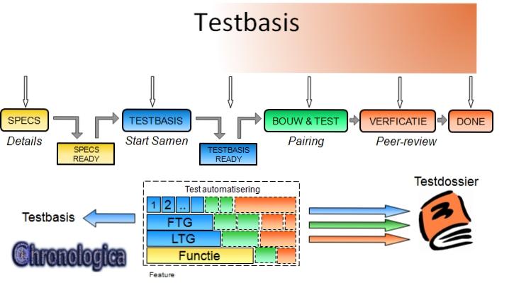 Agile testen @ Microbais